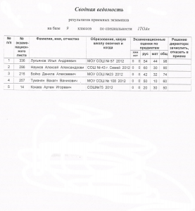 Протокол работы приемной комиссии о зачислении абитуриентов